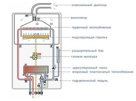 Настенный газовый двухконтурный котел vaillant turbotec plus vuw.