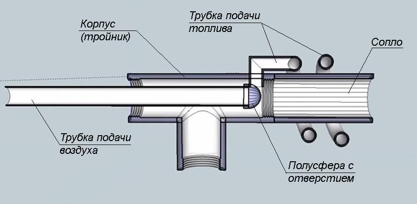 устройство горелки